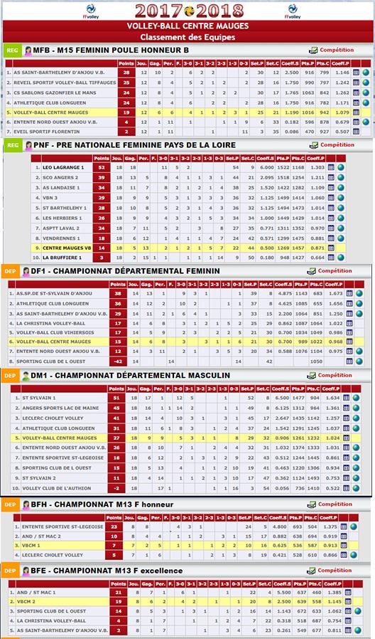 resultats-saison2017-18-vbcm
